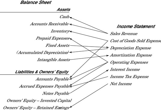 Income Statement Vs Balance Sheet: Common Aspects