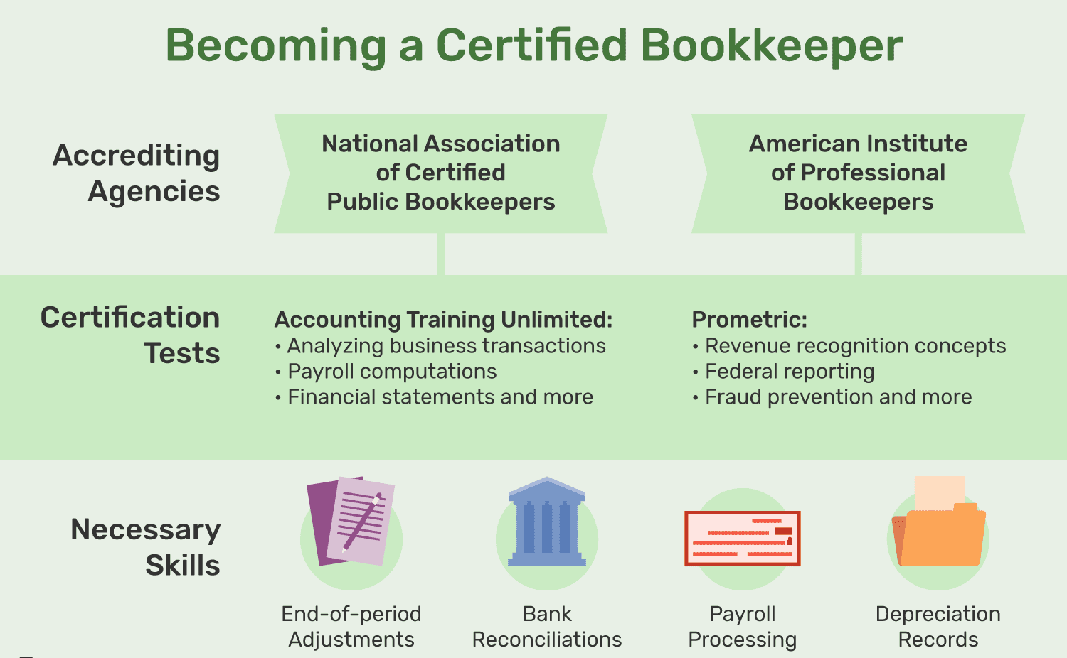 Qualifications of Bookkeepers & The Cost