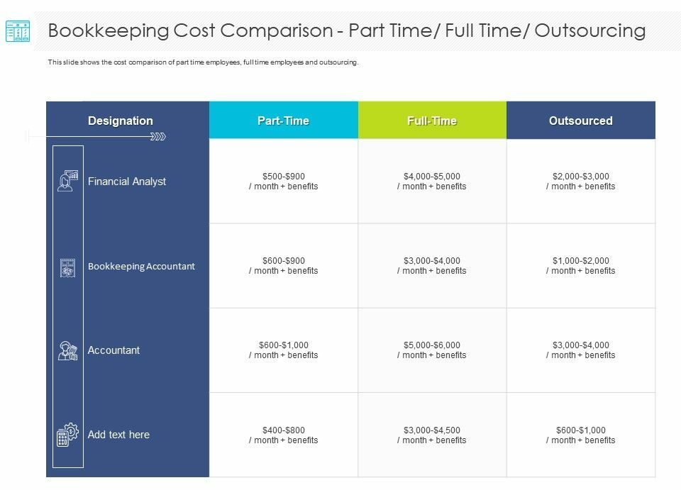 Part-Time Versus Full Time Versus Outsourced