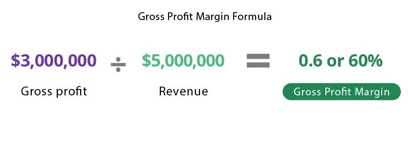 Gross Margin Example