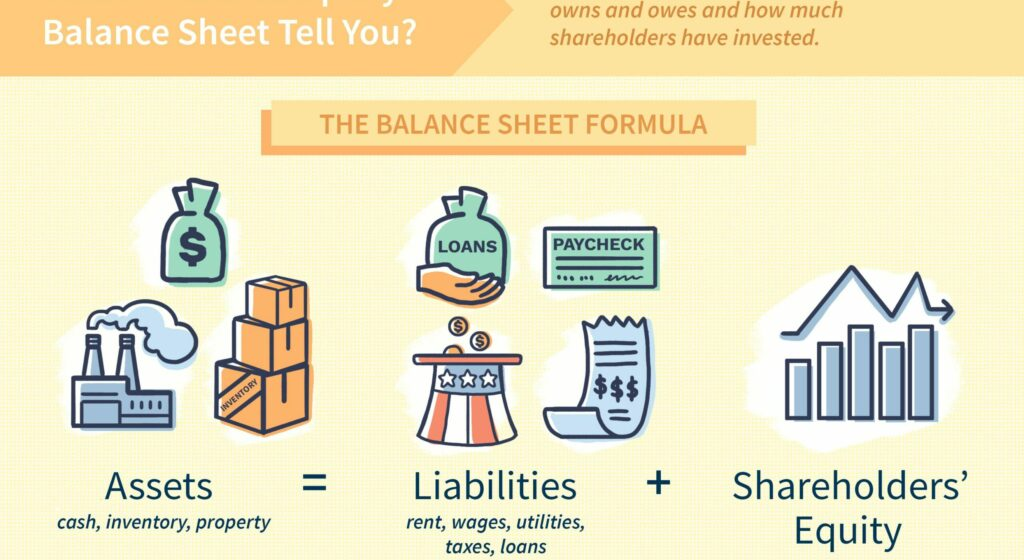 What Does a Balance Sheet Include?