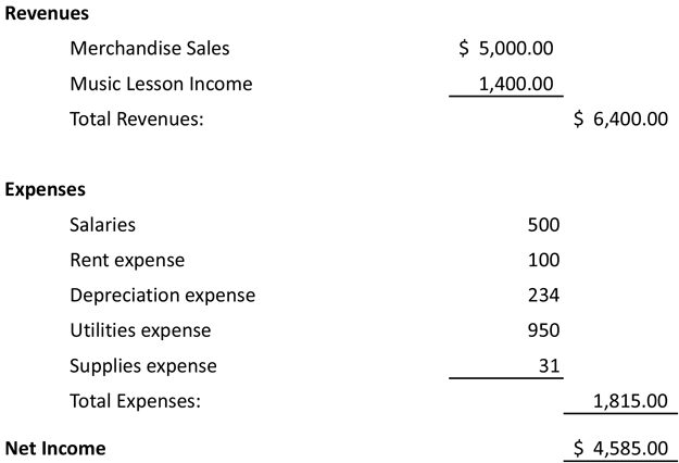 What Does an Income Statement Include?